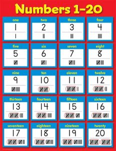 learning numbers, learning counting, hundreds chart, counting table, number chart, number table, number chart 1 100, 1 100 chart, number chart to 100, 100 chart, maths number chart, 100 chart printable, hundreds table, number chart 1 20, number grid to 20,