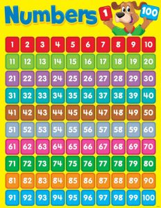 counting tables numbers tables, counting numbers, Number table, math numbers, numbers problems, numbers exercises, numbers for kids, numbers for kindergarten, numbers for grade 1_2_3_4_5_6, math drills numbers, numbers practice tables, numbers test, number tables, Free numbers tables, printable numbers tables